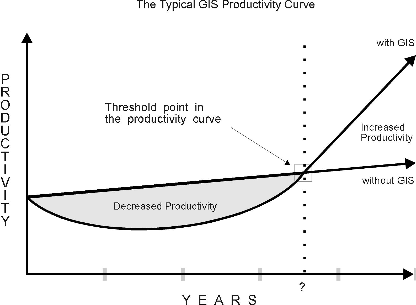 Grafico della curva di produttività per la tecnologia GIS