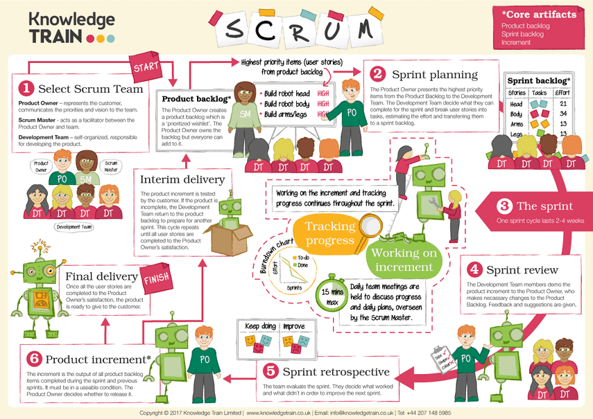 Infografica SCRUM di Knoledge Train